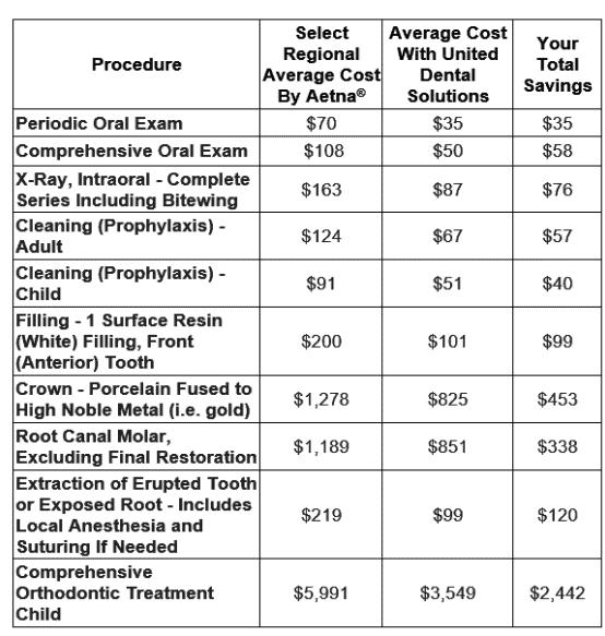 Aetna Dental Access Fee